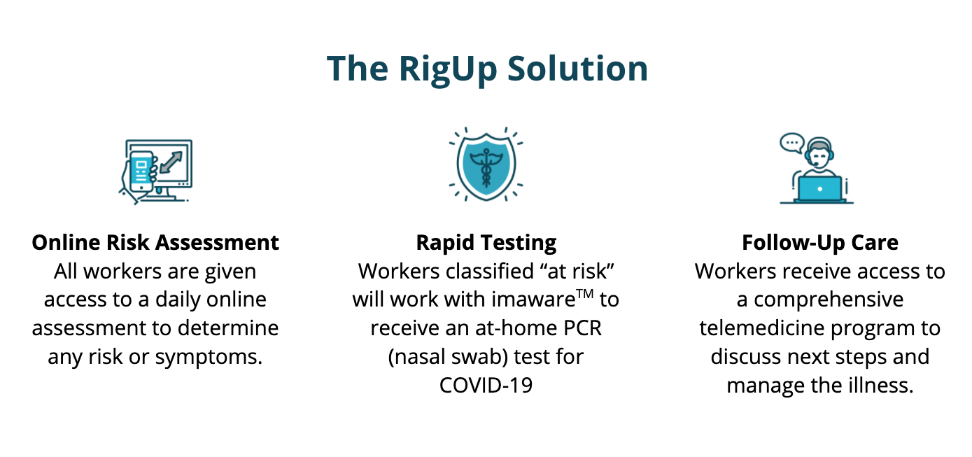 The RigUp Solution